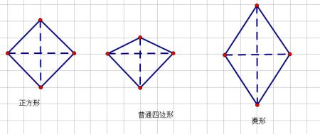 对角线互相垂直的四边形是正方形吗图片